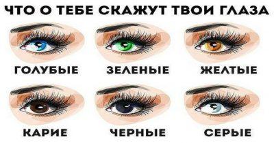 Что расскажут о тебе твои глаза?